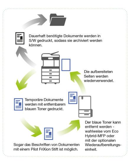 Eco Hybrid-Multifunktionssystem von Toshiba